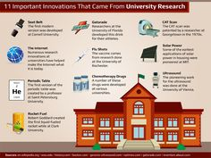100 Important Innovations That Came From University Research - Online Universities