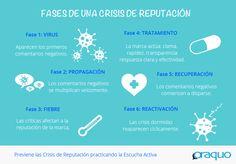Fases de una #CrisisdeReputación online #Infografía #SocialMedia #Reputación #ReputaciónOnline #Oraquo
