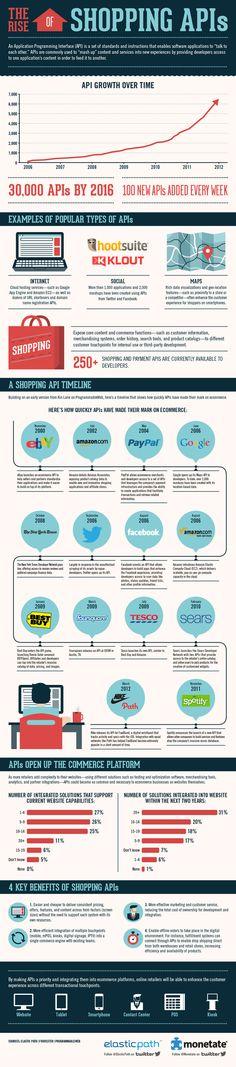 The Rise of Shoppin APIs (via econsultancy)