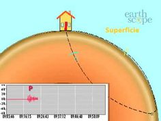 Building Response to Seismic Waves - Spanish