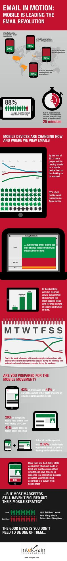 Mobile Email [INFOGRAPHIC]
