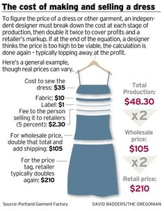 "FASH 450: Product Line Development anf FASH 360"" Merchandise Planning & Control.  The cost of manufacturing and selling a dress."