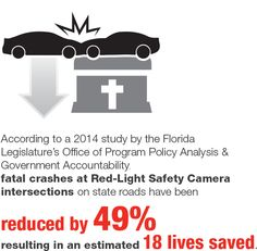 Florida Fact 7: Red-light safety camera equipped intersections in Florida have reduced fatal crashes and saved lives.  #StopOnRed Pin if you agree.