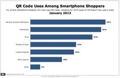 QR Code Users Primarily Looking For Product Info and Promotions http://www.marketingcharts.com/wp/interactive/qr-code-users-primarily-looking-for-product-info-and-promotions-25842/#