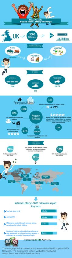 How People  Spend their Lottery Winnings Infographic