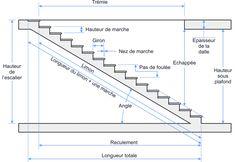 Note : Sur un escalier droit, la longueur de la main courante est ...