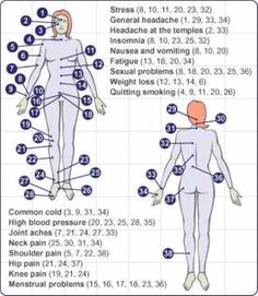 Cupping Points Chart Pdf Acupuncture Chart Weight Loss Full Body Acupressure Points Chart Of Pressure Points On The Body Cupping Therapy Chart
