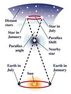 How do astronomers measure the distance to stars? Is it accurate?