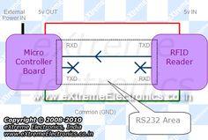 rfid mcu interface