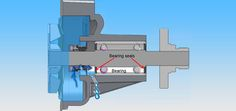 What makes bearings to fail in #centrifugal_pumps