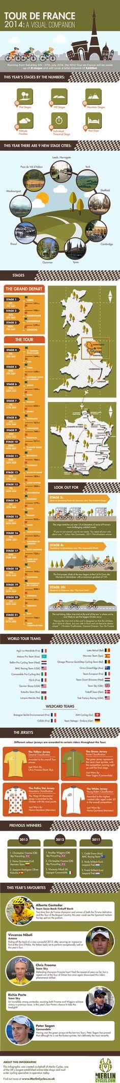 Tour-de-France hand info-graphic.  #tdf #socialpeloton