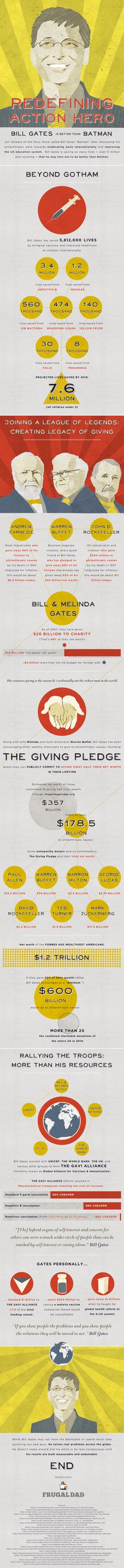 Bill Gates, charity superhero