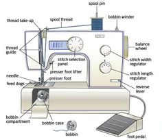 Parts of a Sewing Machine, Easier to Learn that You Might at First, Think!  http://www.tipjunkie.com/parts-of-a-sewing-machine/
