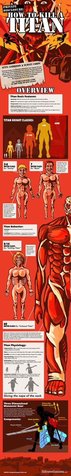 [SPOILERS] Attack on Titan: How to Kill a Titan  Infographic