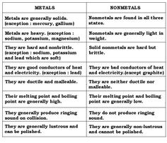 Metals Nonmetals Metalloids Characteristics Google Search Teaching Chemistry 6th Grade Science Metals Nonmetals Metalloids