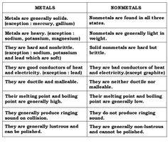 Printables Metals Nonmetals Metalloids Worksheet metals nonmetals metalloids cut paste activity characteristics google search
