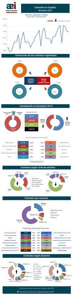 infografía contratos registrados en el mes de diciembre en España realizada por Javier Méndez Lirón para asesores económicos independientes