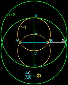Debunking Dr. George Markowsky's often referenced article on golden ratio myths. Analysis reveals the many errors and weaknesses in the evidence presented.