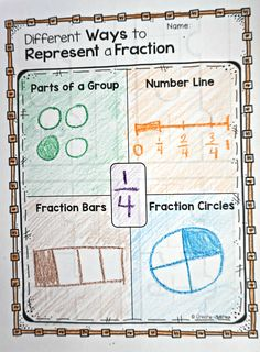 Fractions Printables Games and Posters - Mathe Ideen 2020 3rd Grade Fractions, Teaching Fractions, Fourth Grade Math, Second Grade Math, Math Fractions, Teaching Math, Grade 3, Equivalent Fractions, Dividing Fractions