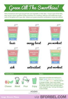 Tips & Tricks: How to Make a Smoothie (chart)