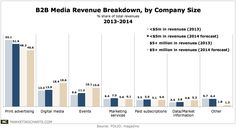 [Chart] B2B Media Revenue Breakdown, by Company Size as a $age of Revenue (2013 vs 2014)