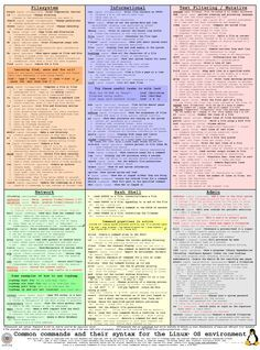 linux commands - Google Search