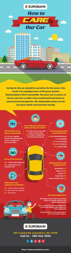 Caring for the car should be a practice for the owner. One needs to be equally aware of the parts and the functionality of their automobile. The more one is aware of, the less one has to suffer from accidental break down or unaccounted emergencies. The infographic points out the car parts which seek attention mostly. For more information visit http://www.eurobahnm.com.