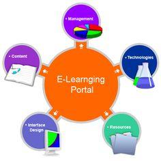 E-LEARNING COMO BASE DE UNA BUENA ESTRUCTURA DE APRENDIZAJE.