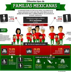 La familia mexicana ya cambió, ¿cómo es ahora? | Alto Nivel #spanishinfographic