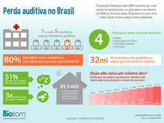 Infografico Perda Audiiva Brasileira