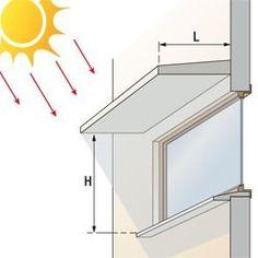 Les règles du confort thermique : comment se protéger de la chaleur