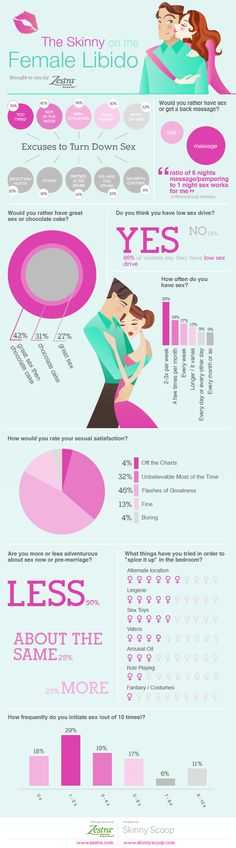 To continue to bring you the best and boldest in sex ed, Zestra has partnered with skinnyscoop.com on the enlightening (and entertaining!) infographic below. For example, did you know that 86% of women think they have low sex drive? For more excellent intel, check it out below. (And feel free to share it with friends, neighbors and the followers of your blog!)