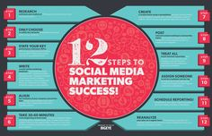 12 Steps to Achieve Success into your Social Marketing