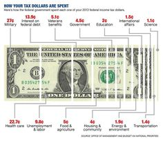 #USTaxSpending : how US #taxes are spent #USTaxes