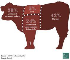 Prix de la viande de boeuf - Attention, ces données ne représentent pas les bénéfices des uns et des autres, mais les marges brutes qui reviennent à chacun, desquelles les éleveurs, les transformateurs ou les distributeurs doivent retrancher des coûts de production plus ou moins élevés