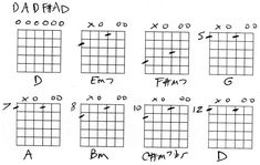 Guitar lesson - guitar in open D tuning, with chord pictures.