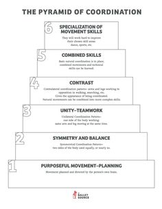 The Pyramid of Coordination