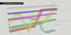 Dasein World diagram - Buscar con Google
