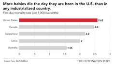 US has worst infant mortality rate in the industrial world