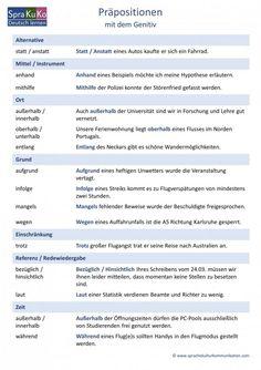 Sprakukos DaF-/DaZ-Blog. | Deutsch lernen und unterrichten.