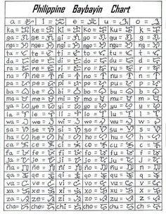 Baybayin: the lost Filipino script Ancient Alphabets, Ancient Scripts, Ancient Symbols, Idioma Klingon, Alibata Tattoo, Philippines Tattoo, Images Wallpaper, Filipino Tribal Tattoos, Aztec Tribal Tattoos