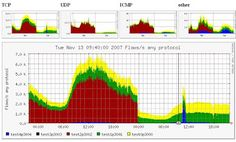 Extensive Network Monitoring: Free of charge Network Monitoring Tool - The 6 Kin...