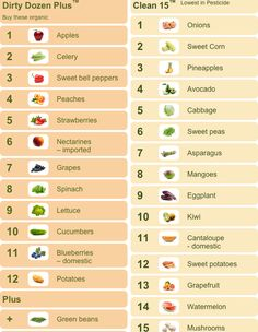 """sometimes it's too expensive to buy 100% organic - so here's the new EWG """"Dirty Dozen"""" & the """"Clean 15"""" Super helpful lists to refer to when shopping for produce... so you can choose organic for the fruits & veggies with the most pesticides and feel somewhat """"better"""" about buying non-organic ones if they're on the """"clean 15"""" list <3"""