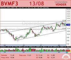 BMFBOVESPA - BVMF3 - 13/08/2012 #BVMF3 #analises #bovespa