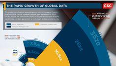 data infographics - Buscar con Google