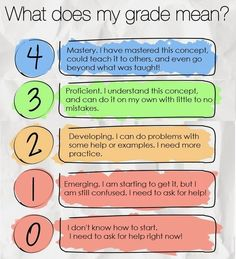 Some printable posters to use in the Standards Based Grading (SBG) classroom. Including a 4 point Marzano scale and a learning process poster. Elementary Physical Education, Physical Education Activities, Teaching Activities, Teaching Strategies, Elementary Education, Teaching Ideas, Chemistry Classroom, Classroom Language, Middle School Classroom