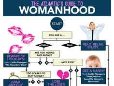 Check Out Slate's Chart On The Atlantic's Guide To Womanhood