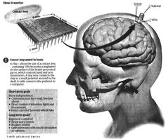 コンピュータへの接続の頭脳