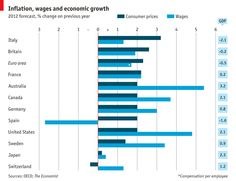 Focus: Inflation, wages and economic growth | The Economist