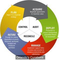 Turnover Ratio or Asset Management Ratio - Management Guru